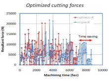 CGTech présente VERICUT FORCE, une révolution qui va marquer l'optimisation de l'usinage