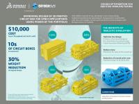 Simulation et impression 3D : Stratasys et Dassault Systèmes nouent un partenariat