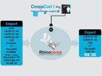 Datakit annonce son nouveau plug-in d'export NX pour Rhino