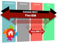 Fisa présentera sa nouvelle gamme Fisa-BiM à BIM World 2017