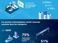 CES 2019, Dassault Systèmes révèle une étude sur les attentes consommateurs