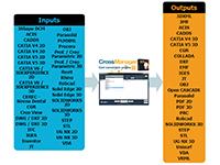 Datakit : version 2019.3 des convertisseurs de fichiers CAO et BIM