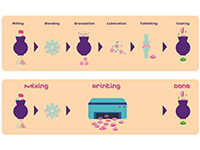 Merck et AMCM/EOS s'associent pour imprimer des médicaments en 3D