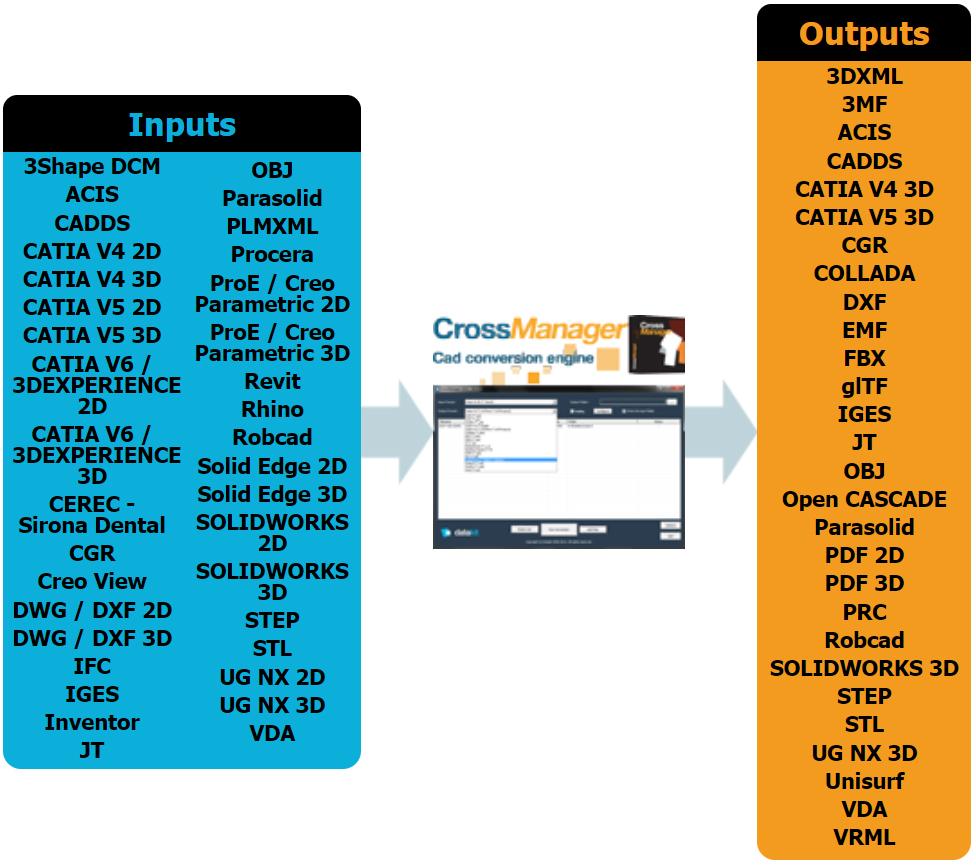 Datakit annonce la version 2020.2 de ses logiciels d'échange de données 2D et 3D