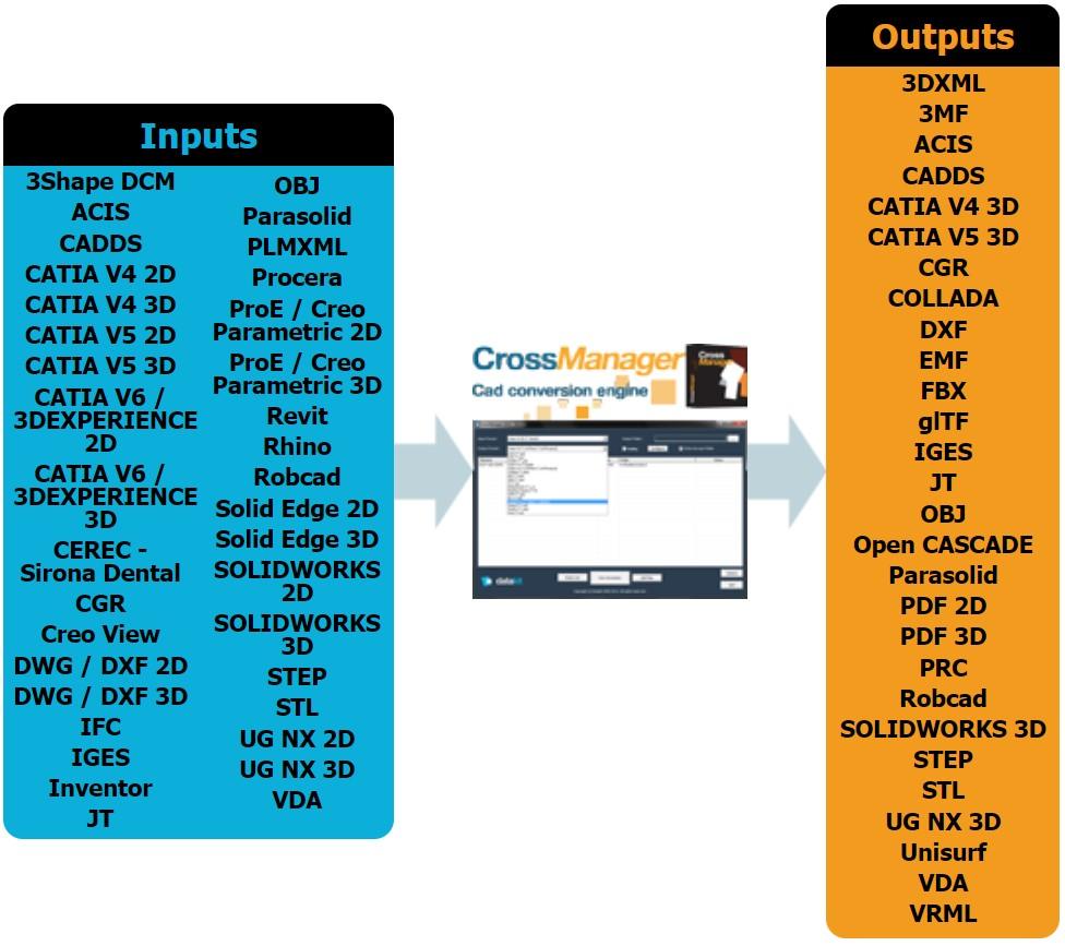 La version 2020.3 des logiciels de conversion de données 3D et 2D de Datakit est disponible
