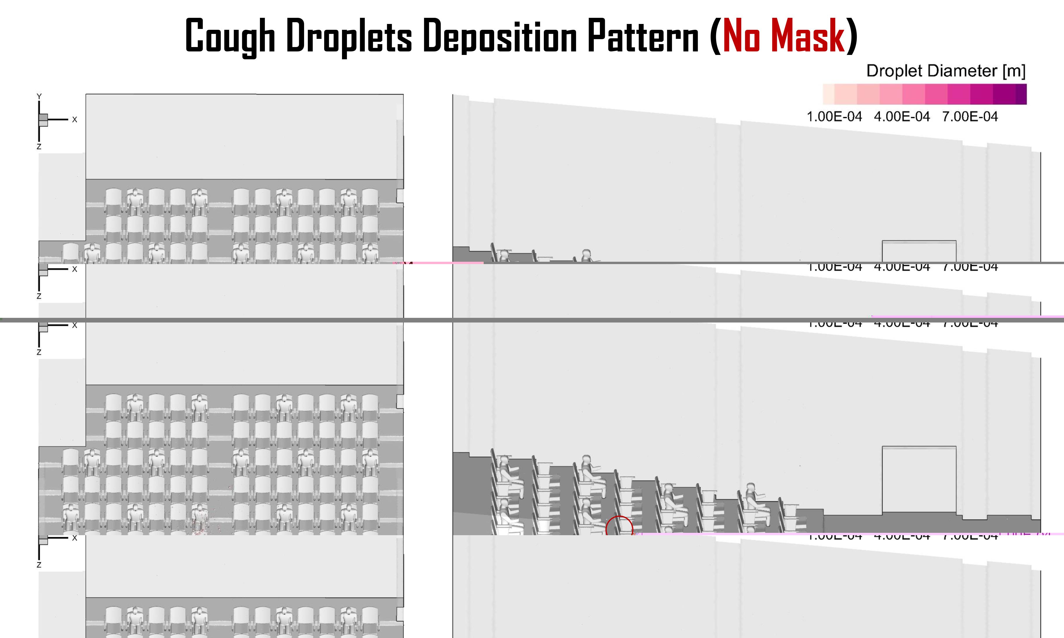 Une nouvelle simulation numérique démontre l'efficacité du masque dans les lieux clos