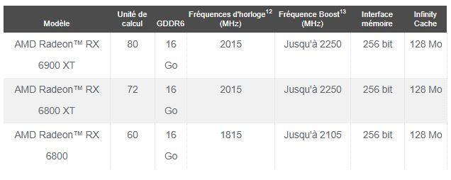 AMD dévoile la gamme Radeon™ RX 6000 pour une nouvelle ère dans le gaming avec des performances de pointe en 4K dans les titres AAA
