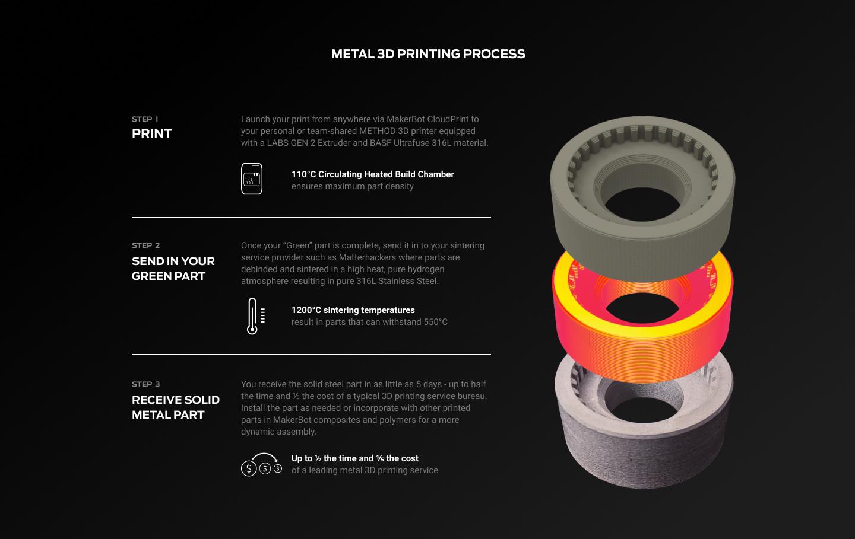 Les imprimantes 3D MakerBot METHOD sont désormais compatibles avec le matériau composite à base d'acier inoxydable BASF Forward AM Ultrafuse 316L