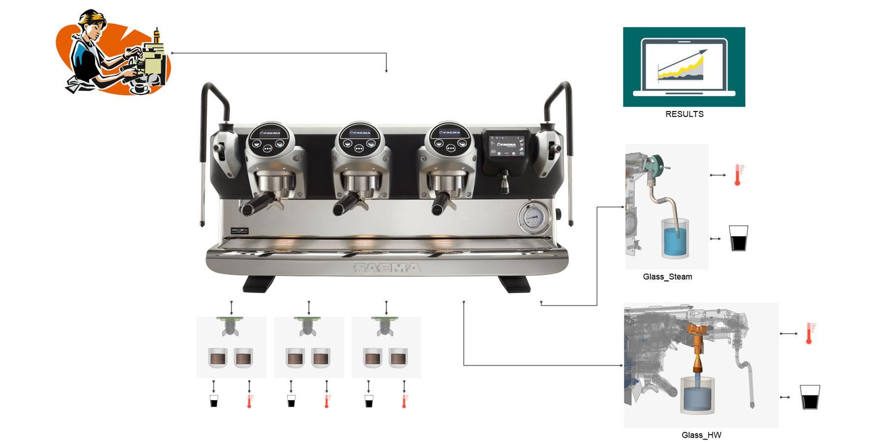 Altair et Gruppo Cimbali utilisent les jumeaux numériques pour booster l'activité Barista